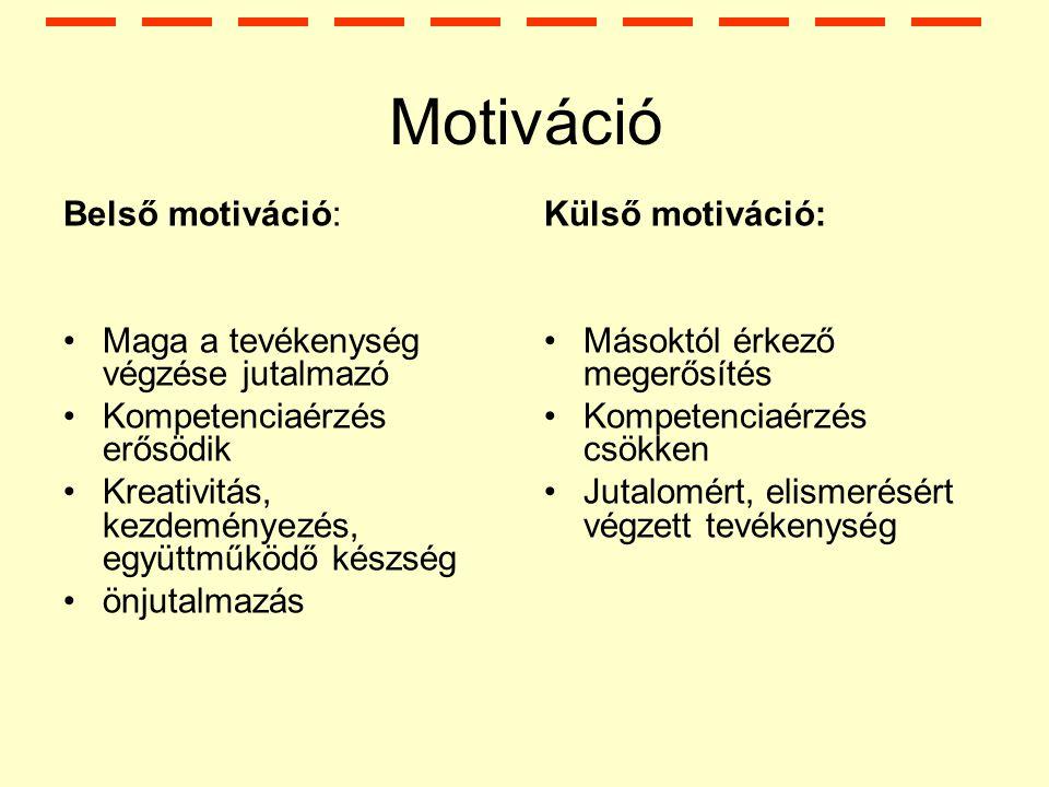 Motiváció Belső motiváció: Maga a tevékenység végzése jutalmazó Kompetenciaérzés erősödik Kreativitás, kezdeményezés, együttműködő készség önjutalmazás Külső motiváció: Másoktól érkező megerősítés Kompetenciaérzés csökken Jutalomért, elismerésért végzett tevékenység