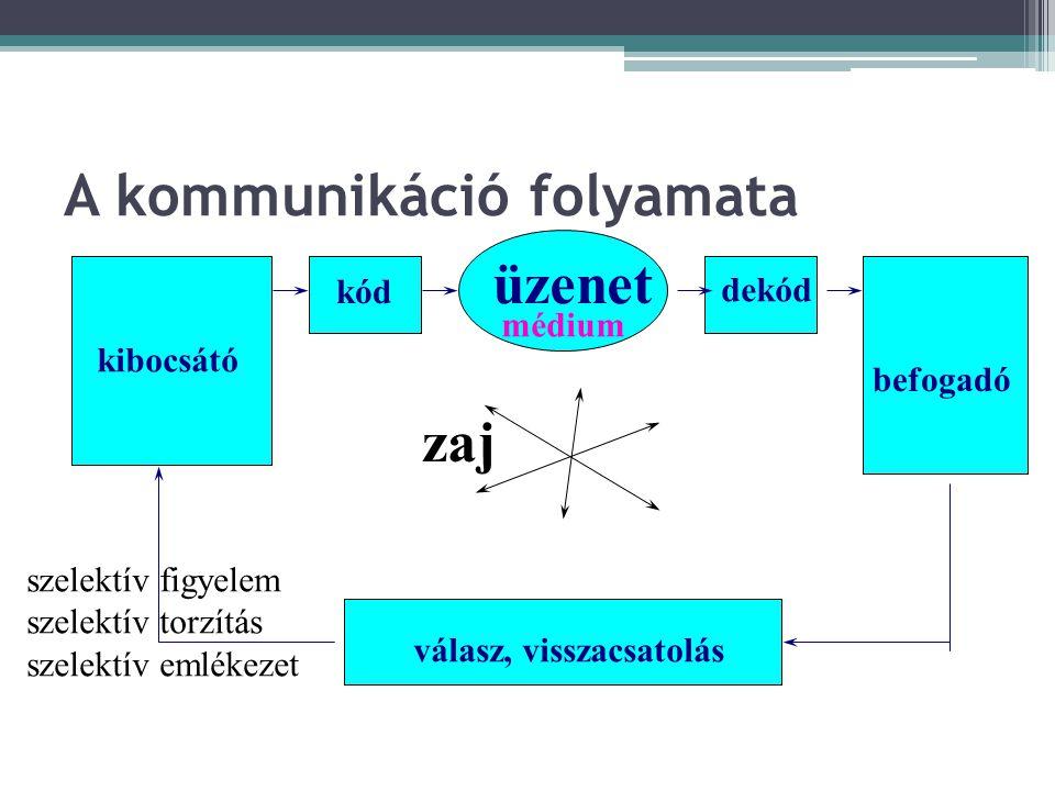 A kommunikáció fontossága http://indavideo.hu/video/A_kommunikacio_f ontossagahttp://indavideo.hu/video/A_kommunikacio_f ontossaga