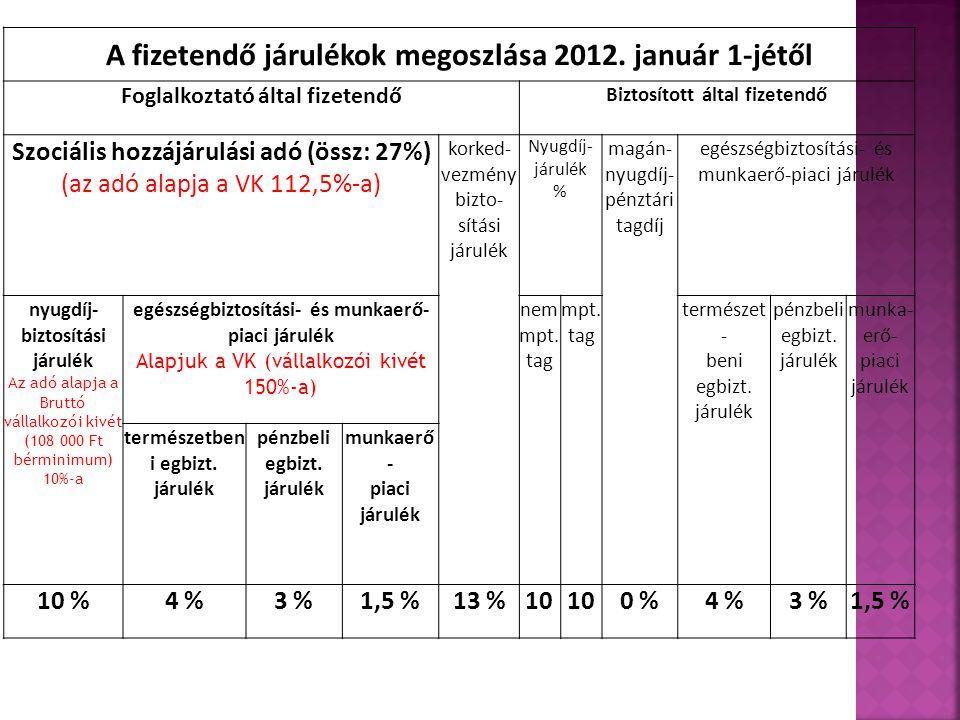 A fizetendő járulékok megoszlása 2012.