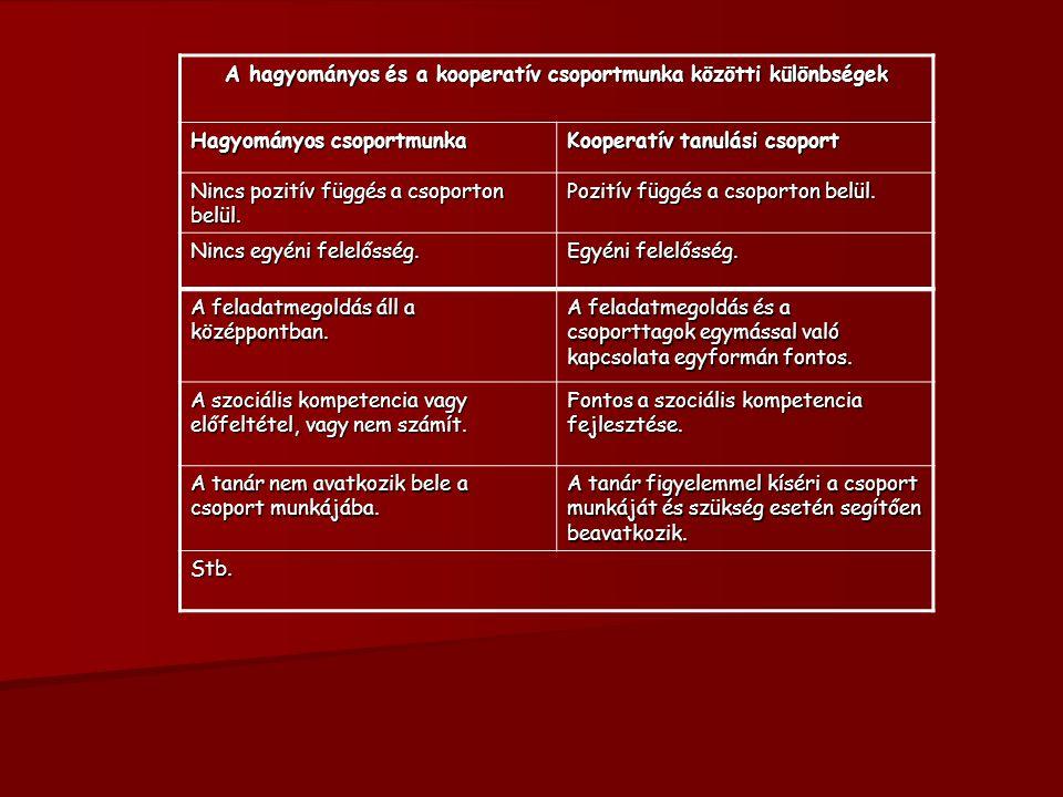A hagyományos és a kooperatív csoportmunka közötti különbségek Hagyományos csoportmunka Kooperatív tanulási csoport Nincs pozitív függés a csoporton b