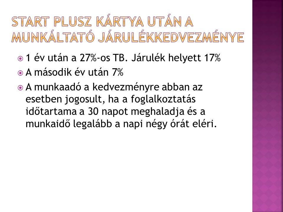  1 év után a 27%-os TB.