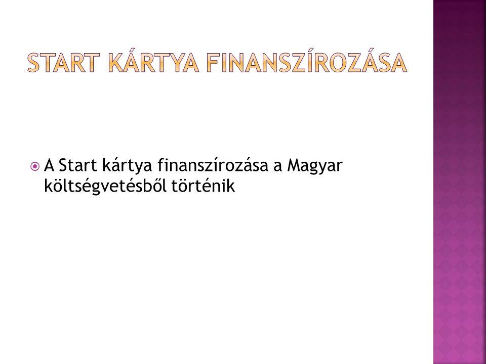  A Start kártya finanszírozása a Magyar költségvetésből történik