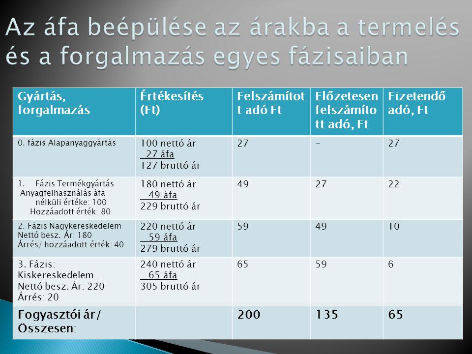Gyártás, forgalmazás Értékesítés (Ft) Felszámítot t adó Ft Előzetesen felszámíto tt adó, Ft Fizetendő adó, Ft 0.