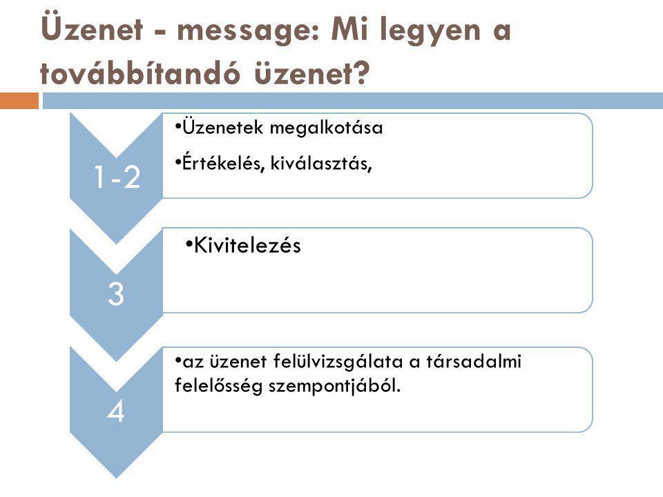 Üzenet - message: Mi legyen a továbbítandó üzenet.