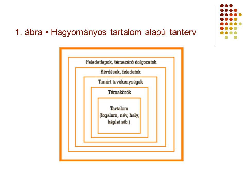1. ábra Hagyományos tartalom alapú tanterv