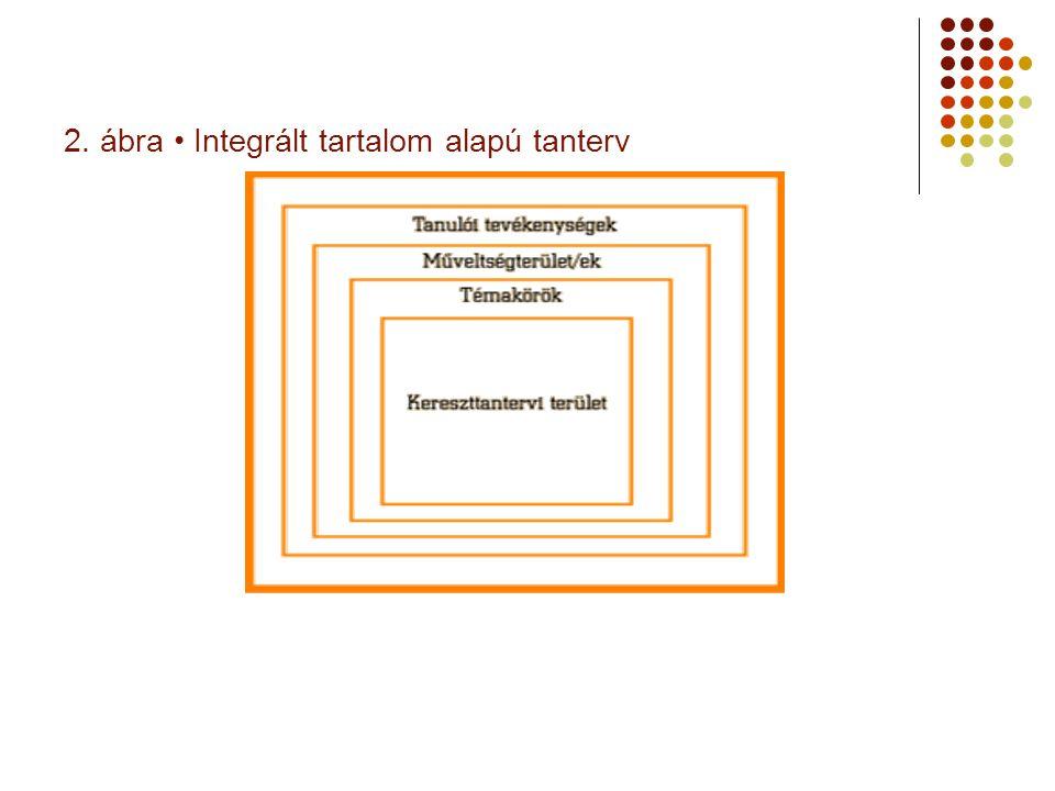 2. ábra Integrált tartalom alapú tanterv