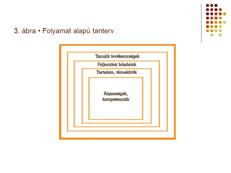 3. ábra Folyamat alapú tanterv