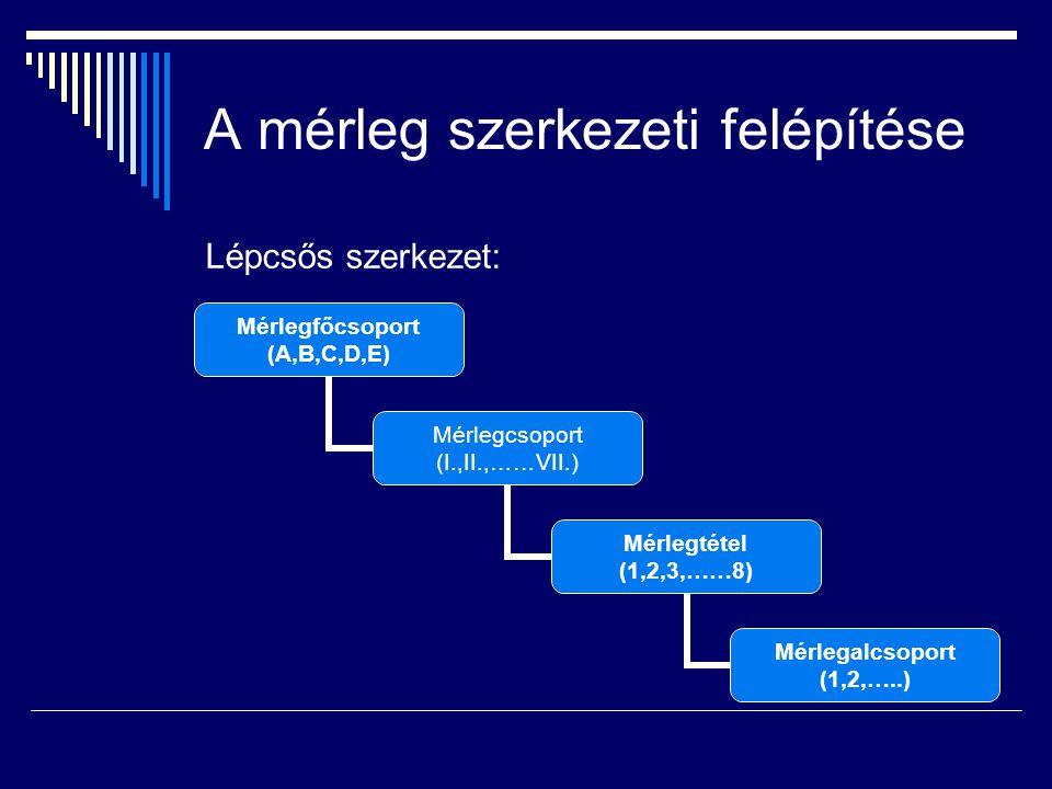A mérleg szerkezeti felépítése Lépcsős szerkezet: Mérlegfőcsopor t (A,B,C,D,E) Mérlegcsoport (I.,II.,……VII.) Mérlegtétel (1,2,3,……8) Mérlegalcsoport (1,2,…..)