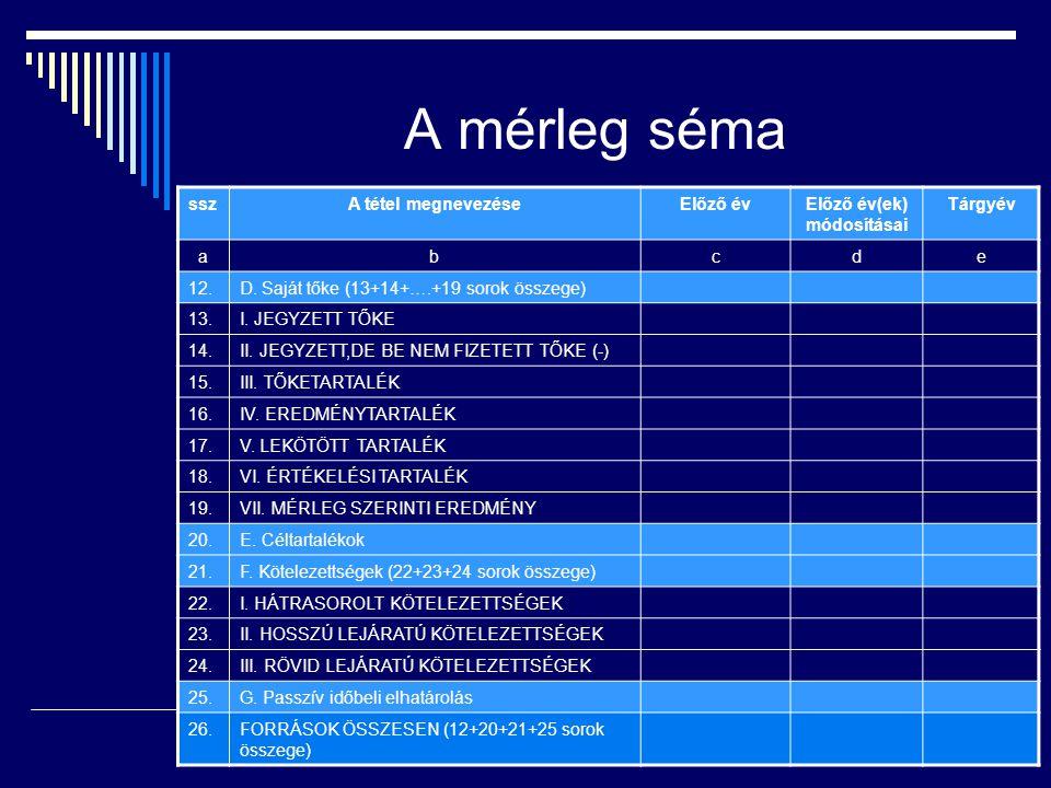 A mérleg séma sszA tétel megnevezéseElőző évElőző év(ek) módosításai Tárgyév abcde 12.D.