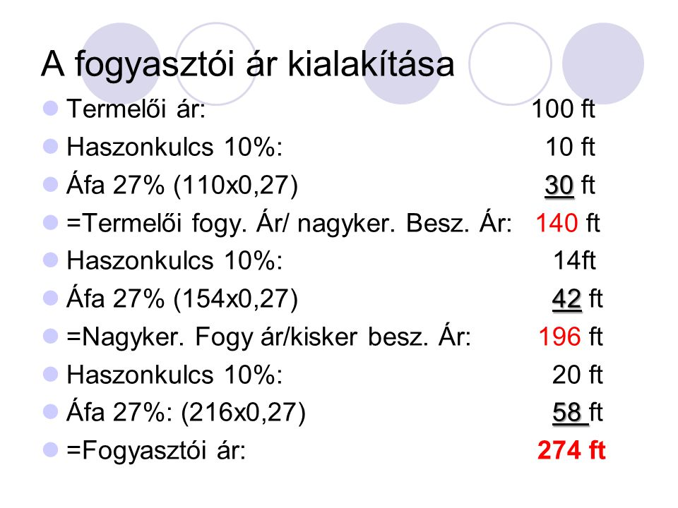 A fogyasztói ár kialakítása Termelői ár: 100 ft Haszonkulcs 10%: 10 ft 30 Áfa 27% (110x0,27) 30 ft =Termelői fogy.