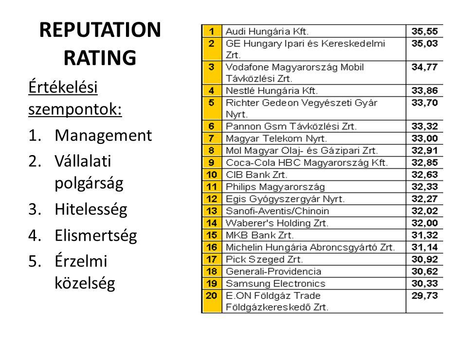 REPUTATION RATING Értékelési szempontok: 1.Management 2.Vállalati polgárság 3.Hitelesség 4.Elismertség 5.Érzelmi közelség