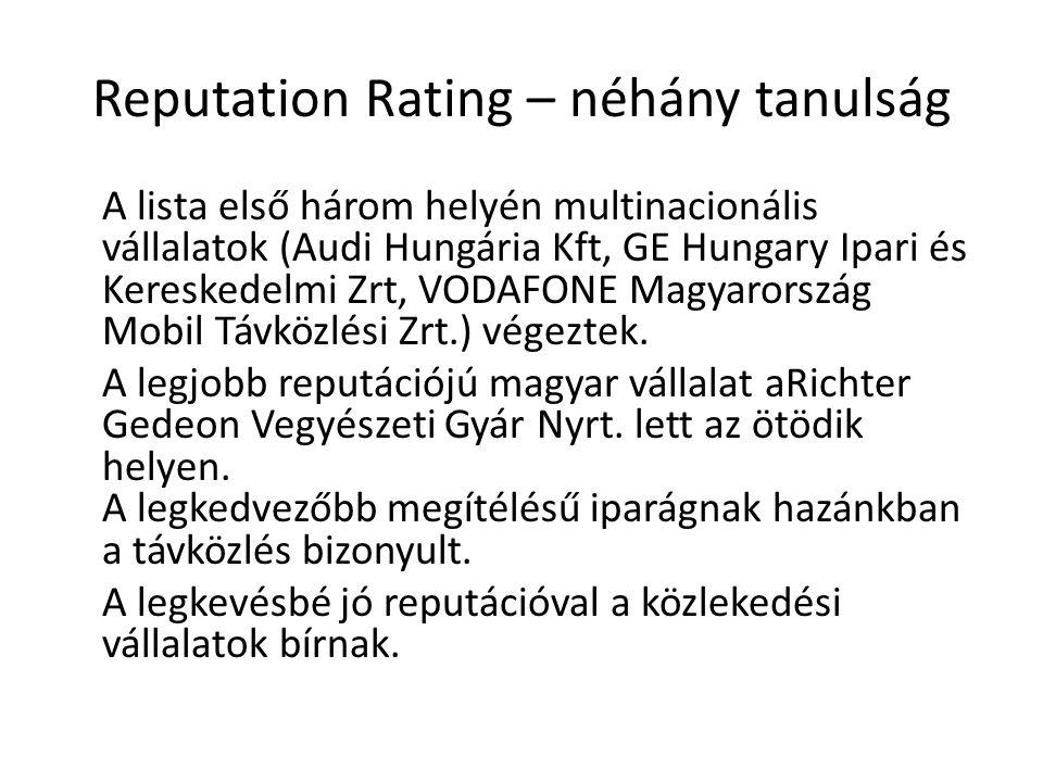 Reputation Rating – néhány tanulság A lista első három helyén multinacionális vállalatok (Audi Hungária Kft, GE Hungary Ipari és Kereskedelmi Zrt, VODAFONE Magyarország Mobil Távközlési Zrt.) végeztek.