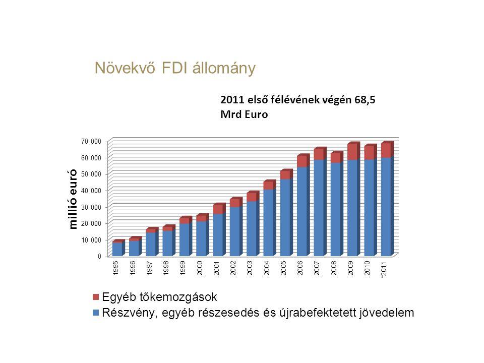 Növekvő FDI állomány 2011 első félévének végén 68,5 Mrd Euro