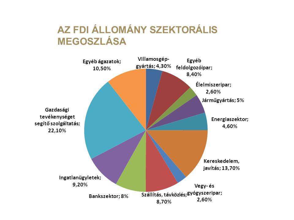 AZ FDI ÁLLOMÁNY SZEKTORÁLIS MEGOSZLÁSA