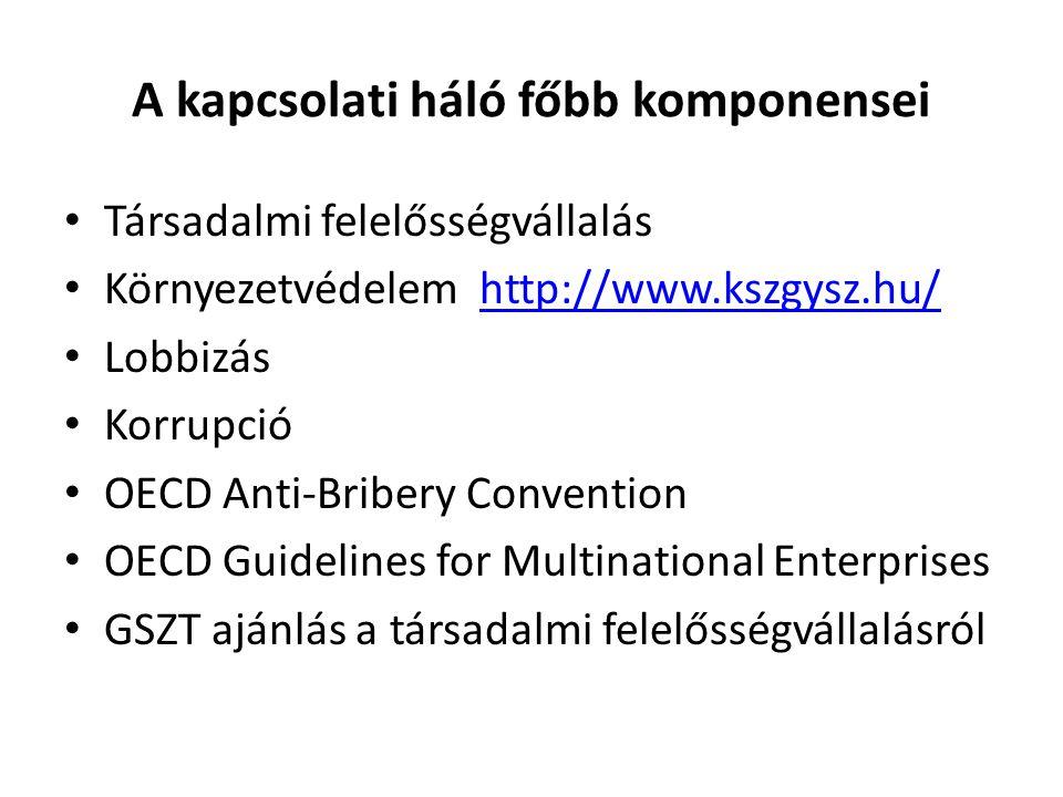 A kapcsolati háló főbb komponensei Társadalmi felelősségvállalás Környezetvédelem http://www.kszgysz.hu/http://www.kszgysz.hu/ Lobbizás Korrupció OECD Anti-Bribery Convention OECD Guidelines for Multinational Enterprises GSZT ajánlás a társadalmi felelősségvállalásról