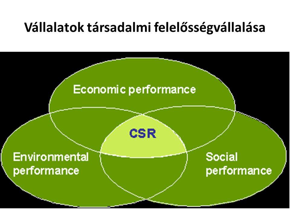 Vállalatok társadalmi felelősségvállalása