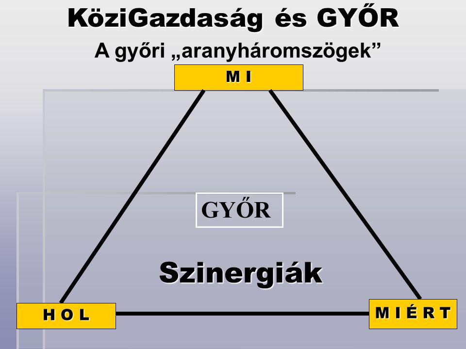 """M I M I É R T H O L GYŐR Szinergiák KöziGazdaság és GYŐR A győri """"aranyháromszögek"""""""