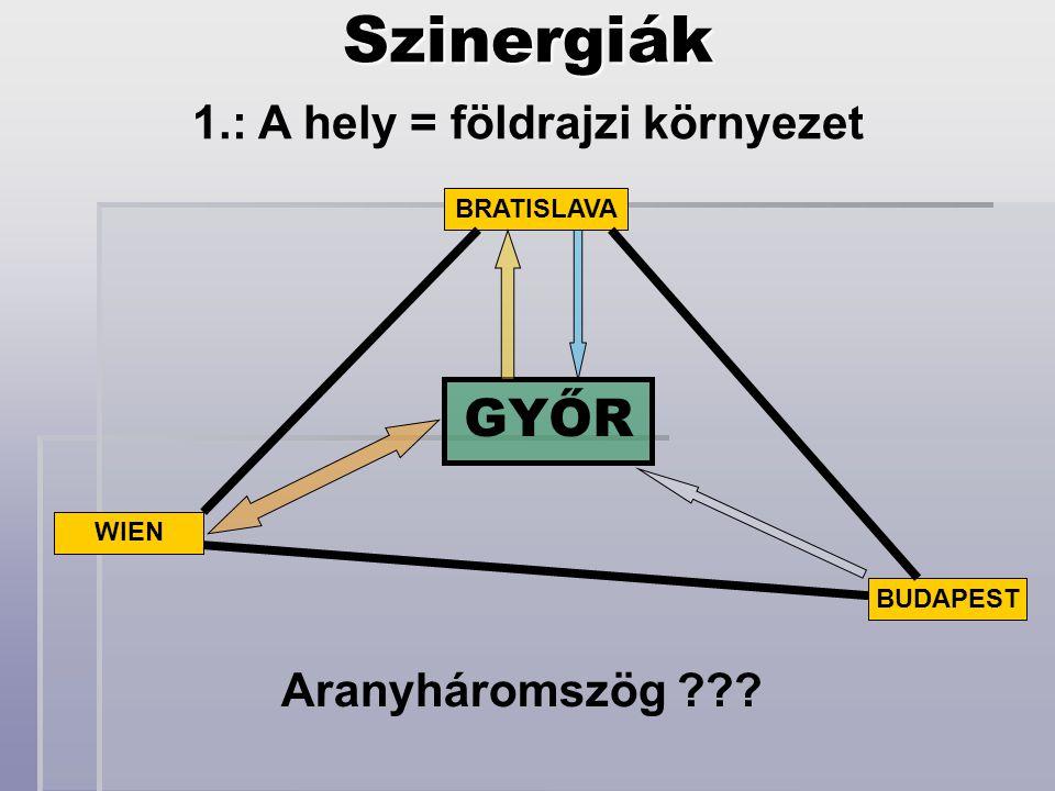 GYŐR BRATISLAVA BUDAPEST WIENSzinergiák 1.: A hely = földrajzi környezet Aranyháromszög ???