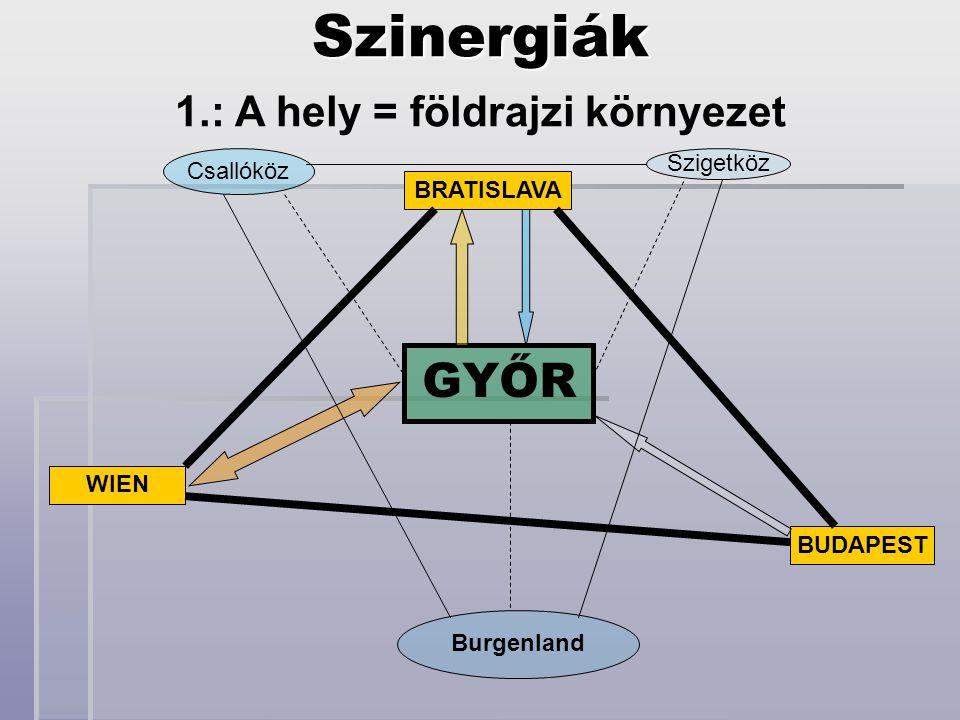 GYŐR BRATISLAVA BUDAPEST WIEN Szigetköz Csallóköz BurgenlandSzinergiák 1.: A hely = földrajzi környezet