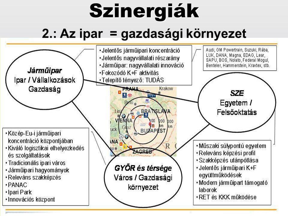 2.: Az ipar = gazdasági környezetSzinergiák