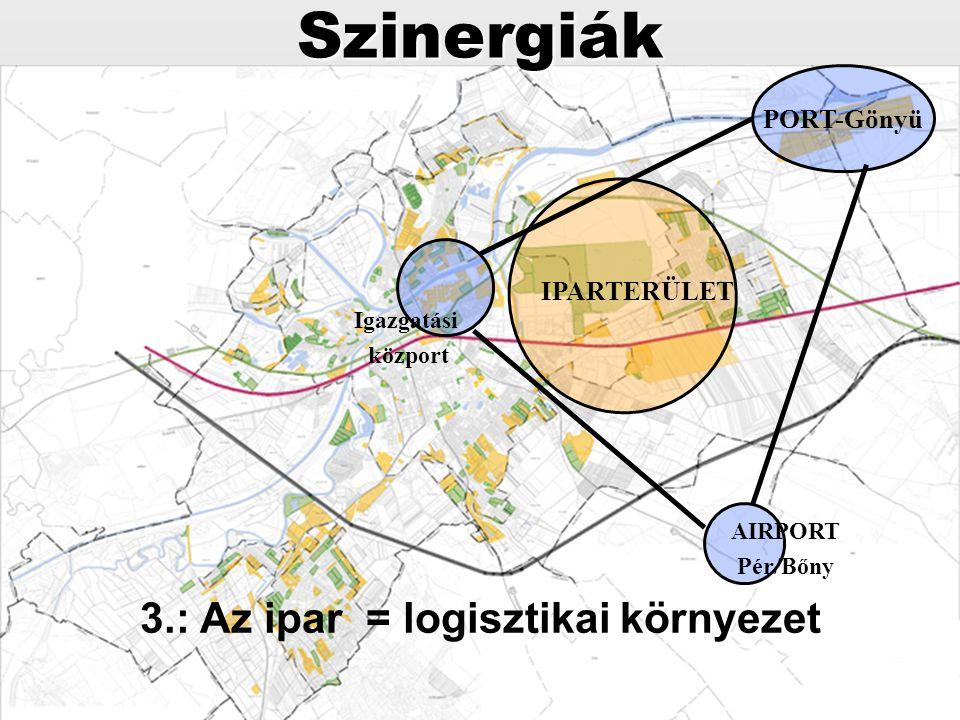 PORT-Gönyü Igazgatási közport AIRPORT Pér/Bőny IPARTERÜLETSzinergiák 3.: Az ipar = logisztikai környezet