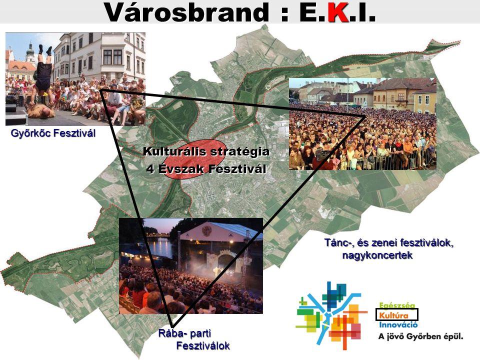 Kulturális stratégia 4 Évszak Fesztivál Városbrand : E.K.I. Győrkőc Fesztivál Tánc-, és zenei fesztiválok, nagykoncertek Rába- parti Fesztiválok