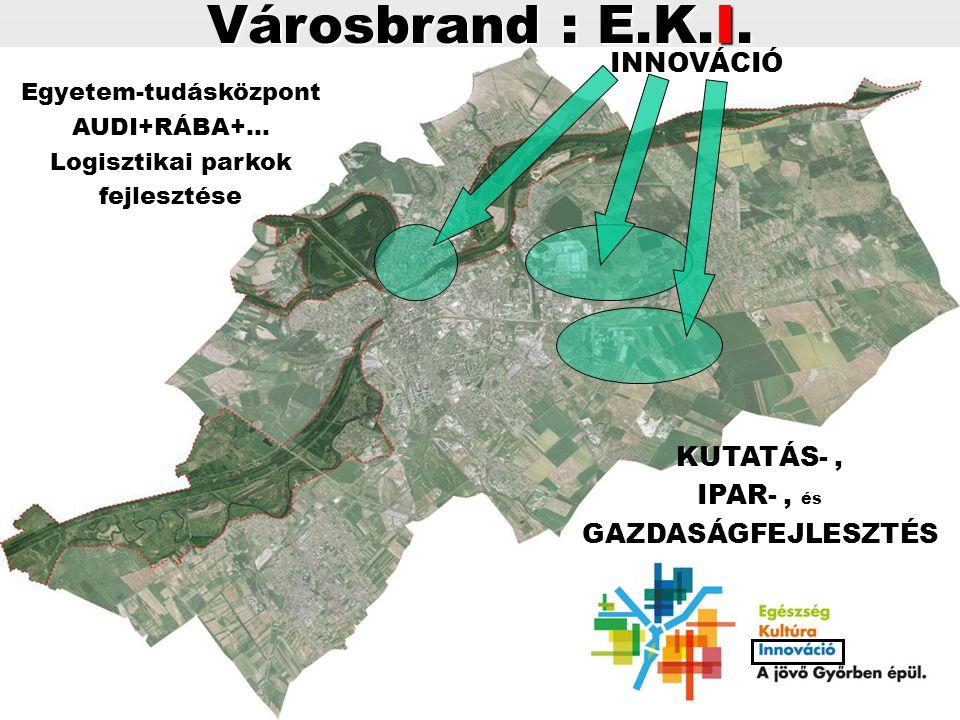 INNOVÁCIÓ KUTATÁS-, IPAR-, IPAR-, ésGAZDASÁGFEJLESZTÉS Városbrand : E.K.I. Egyetem-tudásközpontAUDI+RÁBA+… Logisztikai parkok fejlesztése