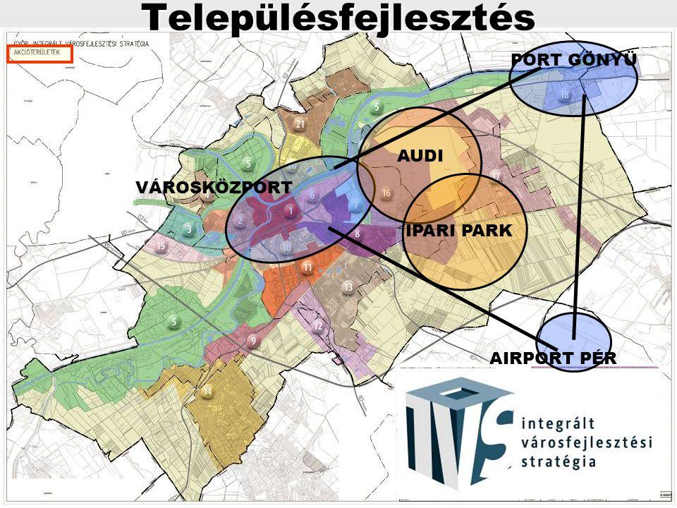 Településfejlesztés AIRPORT PÉR PORT GÖNYÜ AUDI IPARI PARK VÁROSKÖZPORT