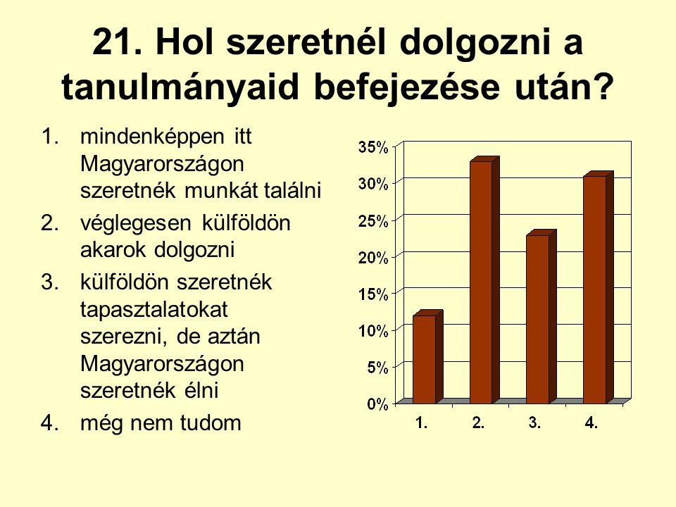 21. Hol szeretnél dolgozni a tanulmányaid befejezése után? 1.mindenképpen itt Magyarországon szeretnék munkát találni 2.véglegesen külföldön akarok do