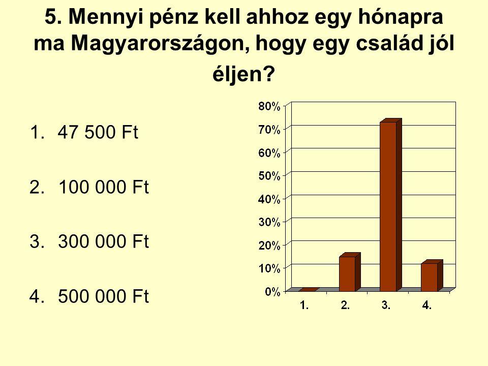 5. Mennyi pénz kell ahhoz egy hónapra ma Magyarországon, hogy egy család jól éljen? 1.47 500 Ft 2.100 000 Ft 3.300 000 Ft 4.500 000 Ft