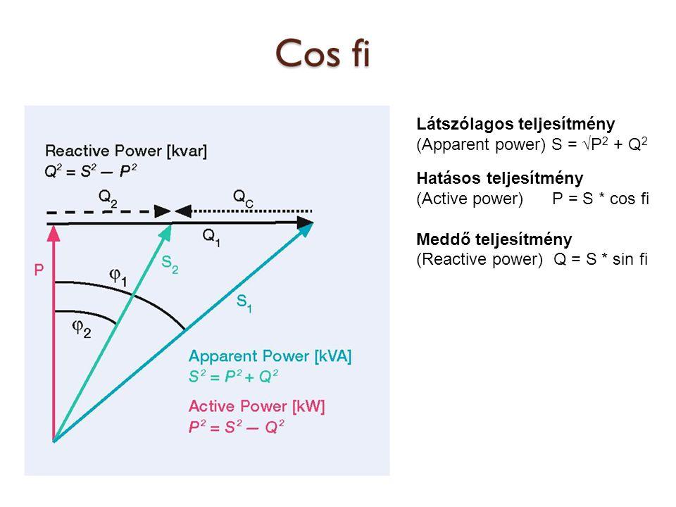 Látszólagos teljesítmény (Apparent power) S = √P 2 + Q 2 Hatásos teljesítmény (Active power) P = S * cos fi Meddő teljesítmény (Reactive power) Q = S