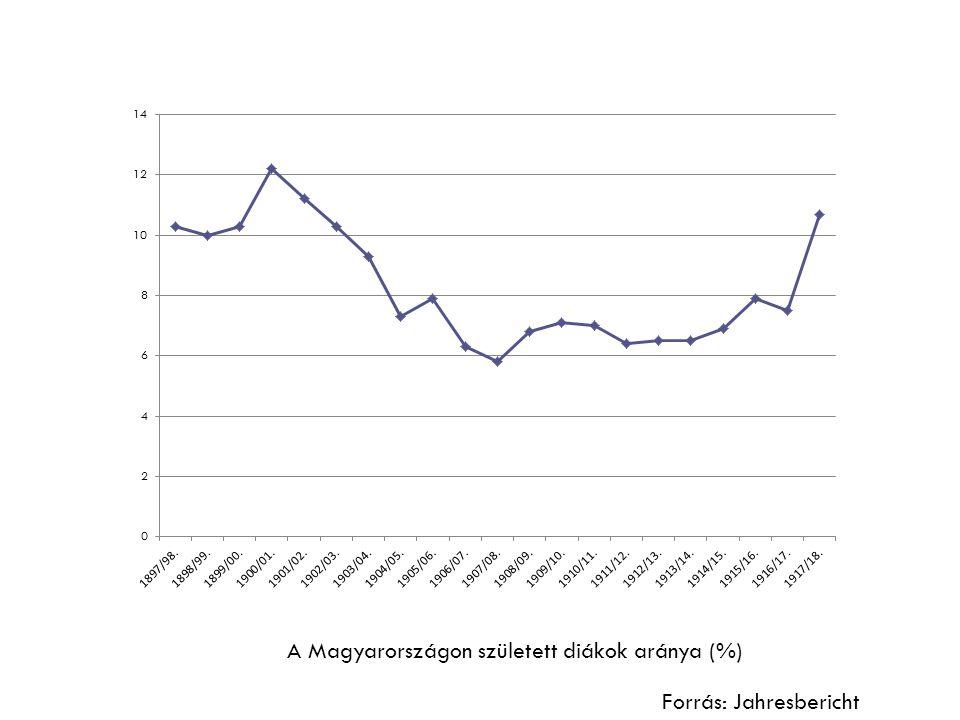 Magyarországi és magyar anyanyelvű tanulók száma (1897/98–1918/19.) Forrás: Jahresbericht