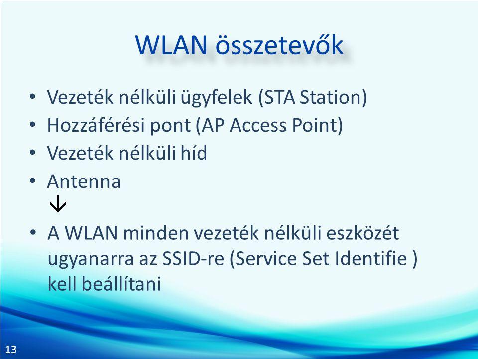 13 WLAN összetevők Vezeték nélküli ügyfelek (STA Station) Hozzáférési pont (AP Access Point) Vezeték nélküli híd Antenna  A WLAN minden vezeték nélkü