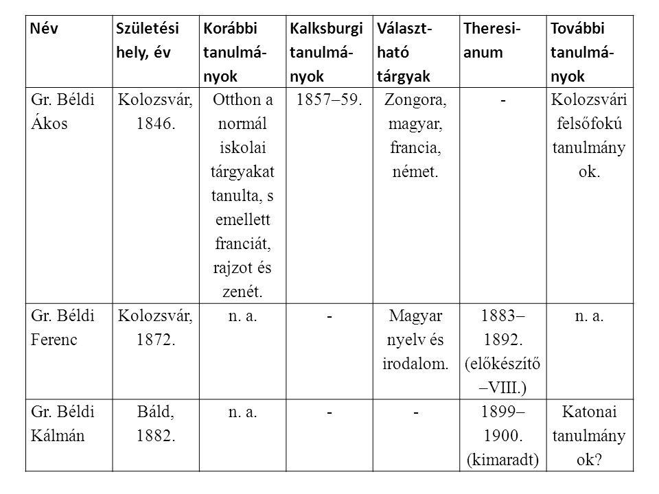 Név Születési hely, év Korábbi tanulmá- nyok Kalksburgi tanulmá- nyok Választ- ható tárgyak Theresi- anum További tanulmá- nyok Gr. Béldi Ákos Kolozsv