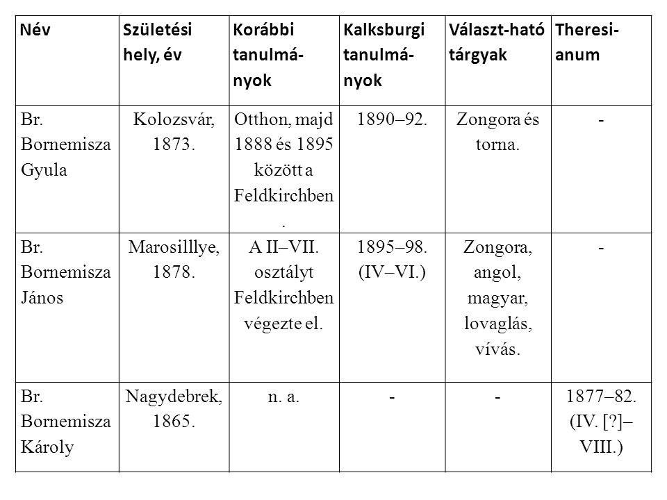 Név Születési hely, év Korábbi tanulmá- nyok Kalksburgi tanulmá- nyok Választ-ható tárgyak Theresi- anum Br. Bornemisza Gyula Kolozsvár, 1873. Otthon,