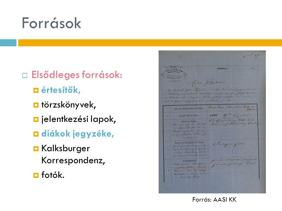 Források  Elsődleges források:  értesítők,  törzskönyvek,  jelentkezési lapok,  diákok jegyzéke,  Kalksburger Korrespondenz,  fotók. Forrás: AA