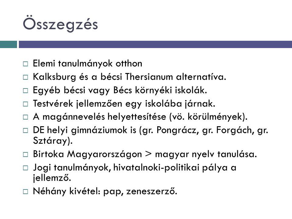 Összegzés  Elemi tanulmányok otthon  Kalksburg és a bécsi Thersianum alternatíva.  Egyéb bécsi vagy Bécs környéki iskolák.  Testvérek jellemzően e