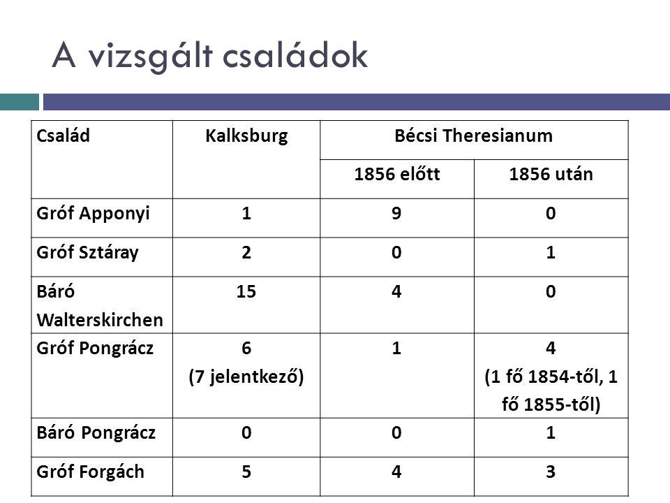 A vizsgált családok CsaládKalksburgBécsi Theresianum 1856 előtt1856 után Gróf Apponyi190 Gróf Sztáray201 Báró Walterskirchen 1540 Gróf Pongrácz 6 (7 j