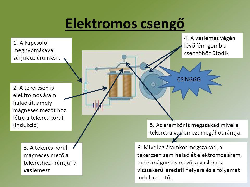 Elektromos csengő 1. A kapcsoló megnyomásával zárjuk az áramkört 2. A tekercsen is elektromos áram halad át, amely mágneses mezőt hoz létre a tekercs