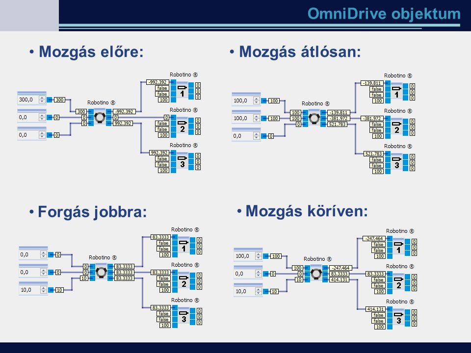 OmniDrive objektum Forgás jobbra: Mozgás előre:Mozgás átlósan: Mozgás köríven: