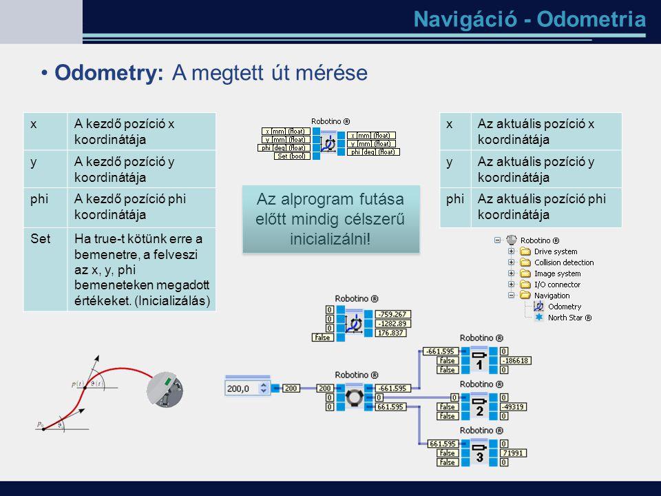 Navigáció - Odometria Odometry: A megtett út mérése xA kezdő pozíció x koordinátája yA kezdő pozíció y koordinátája phiA kezdő pozíció phi koordinátáj