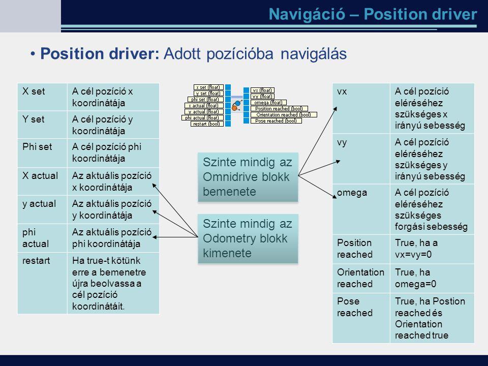 Navigáció – Position driver Position driver: Adott pozícióba navigálás X setA cél pozíció x koordinátája Y setA cél pozíció y koordinátája Phi setA cé
