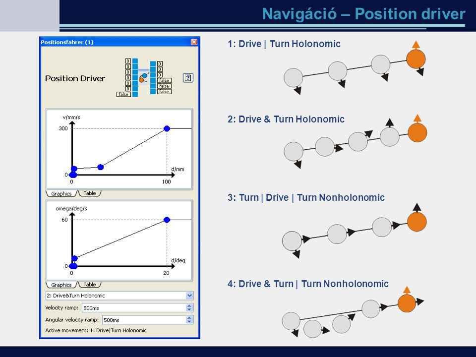 Navigáció – Position driver 1: Drive | Turn Holonomic 2: Drive & Turn Holonomic 3: Turn | Drive | Turn Nonholonomic 4: Drive & Turn | Turn Nonholonomi