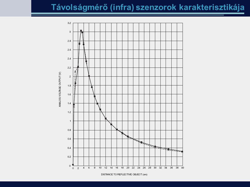 Távolságmérő (infra) szenzorok karakterisztikája