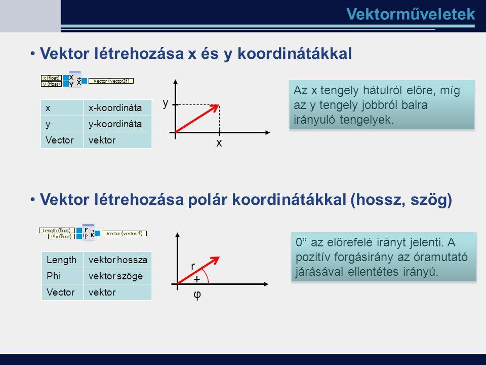 Vektorműveletek Vektor létrehozása x és y koordinátákkal Vektor létrehozása polár koordinátákkal (hossz, szög) x y r +φ+φ 0° az előrefelé irányt jelen