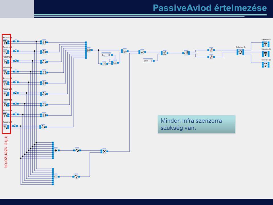PassiveAviod értelmezése Infra szenzorok Minden infra szenzorra szükség van.