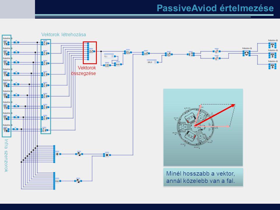 PassiveAviod értelmezése Infra szenzorok Vektorok létrehozása Vektorok összegzése Minél hosszabb a vektor, annál közelebb van a fal.