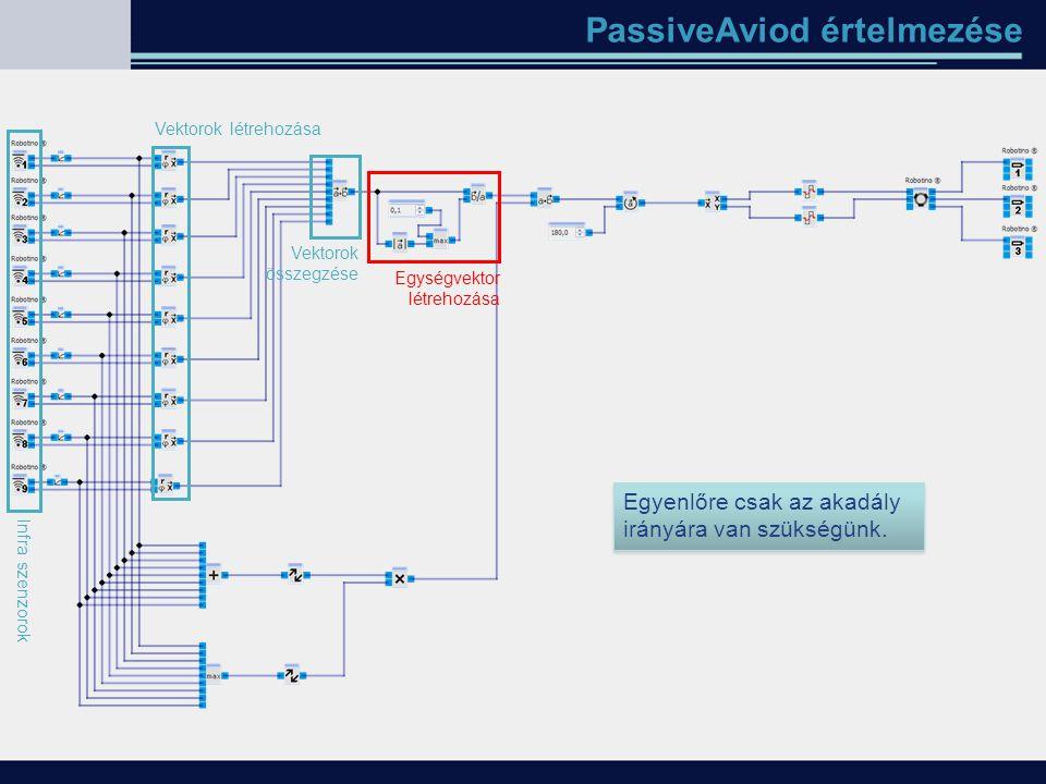 PassiveAviod értelmezése Infra szenzorok Vektorok létrehozása Vektorok összegzése Egyenlőre csak az akadály irányára van szükségünk. Egységvektor létr