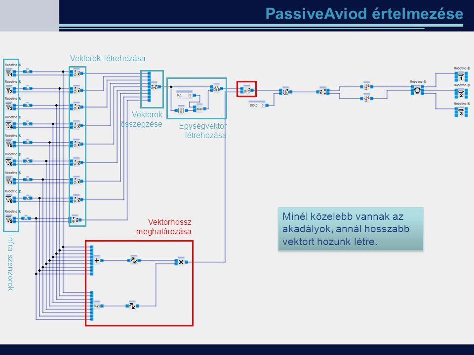 PassiveAviod értelmezése Infra szenzorok Vektorok létrehozása Vektorok összegzése Minél közelebb vannak az akadályok, annál hosszabb vektort hozunk lé