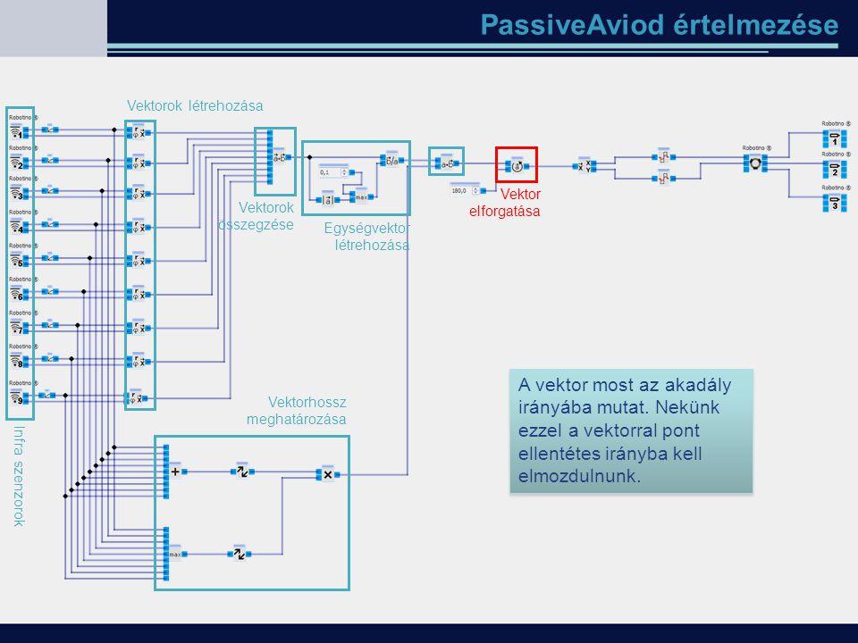 PassiveAviod értelmezése Infra szenzorok Vektorok létrehozása Vektorok összegzése A vektor most az akadály irányába mutat. Nekünk ezzel a vektorral po